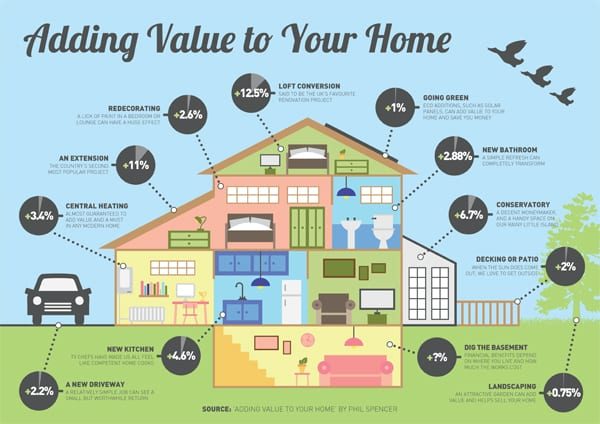 How Do I Add Value To My Home To Increase The Sale Price